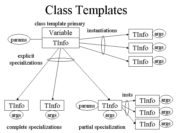 Template Class Example. templates and polymorphism sticky ...